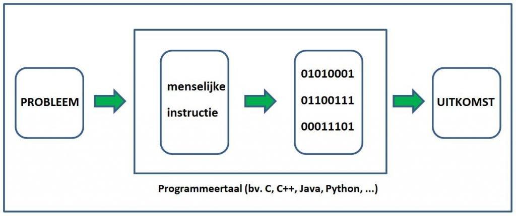 wat is programmeren